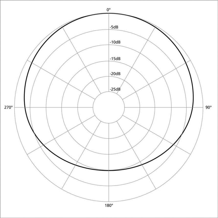 الگوی قطبی میکروفون (میکروفن) های ساب کاردیوئید یا کاردیوئید گسترده