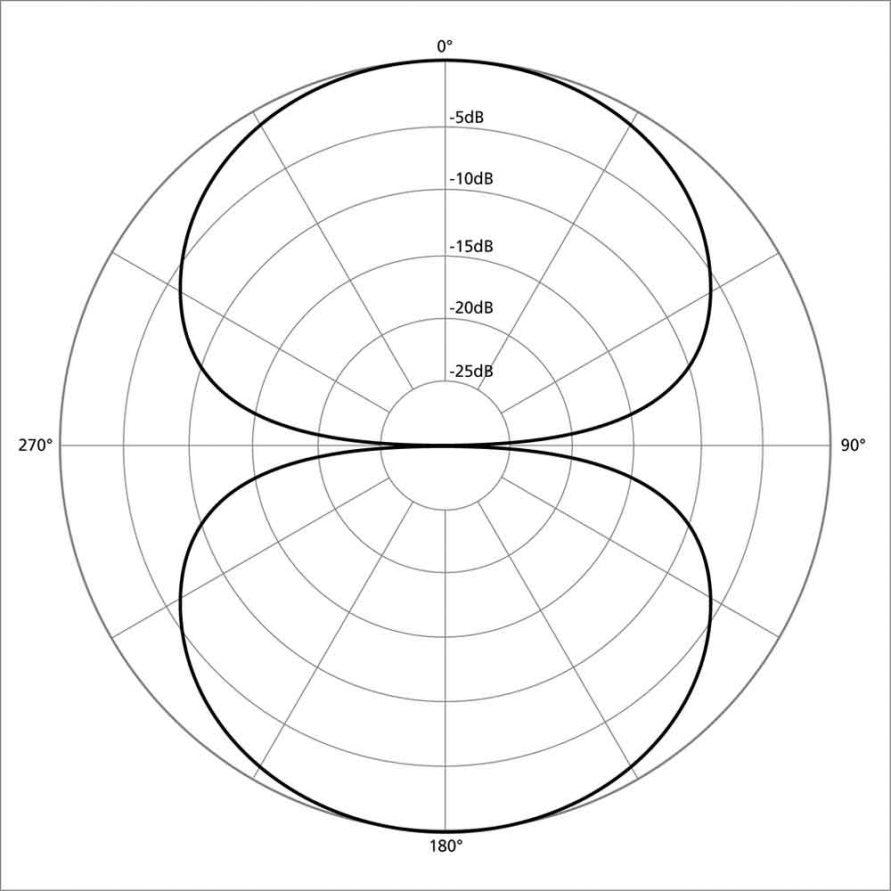 میکروفون فیگور ایت چیست و چه الگوی قطبی دارد ؟