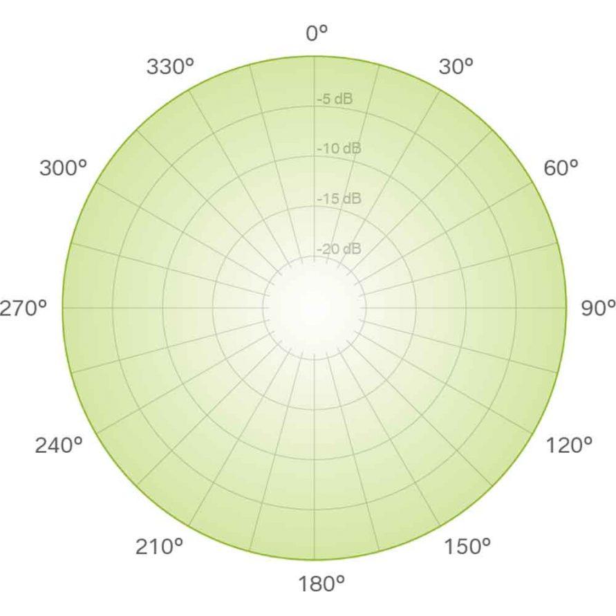الگوی قطبی امنی دایرکشنال یا چند جهته