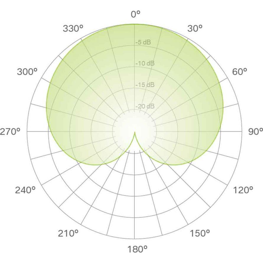 الگوی قطبی کاردیوئید