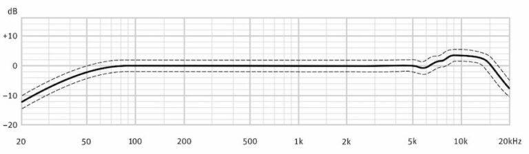 محدوده فرکانس پاسخ گویی میکروفون کاندنسر دیافراگم بزرگ