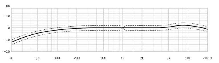 محدوده فرکانس پاسخ گویی میکروفون کاندنسر دیافراگم کوچک